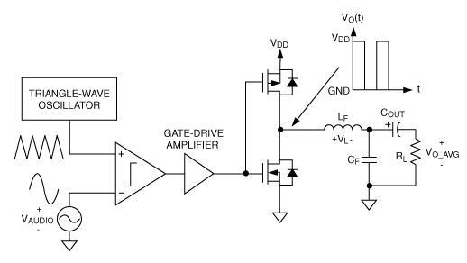 Schemi Elettrici Amplificatori Audio Con N : Amplificatori in classe d topologie di base ed equazioni