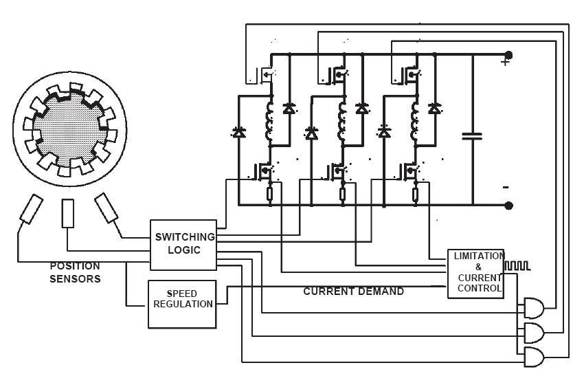 motori elettrici  u0026 tecniche di controllo