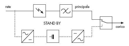 Schema elettrico gruppo di continuità